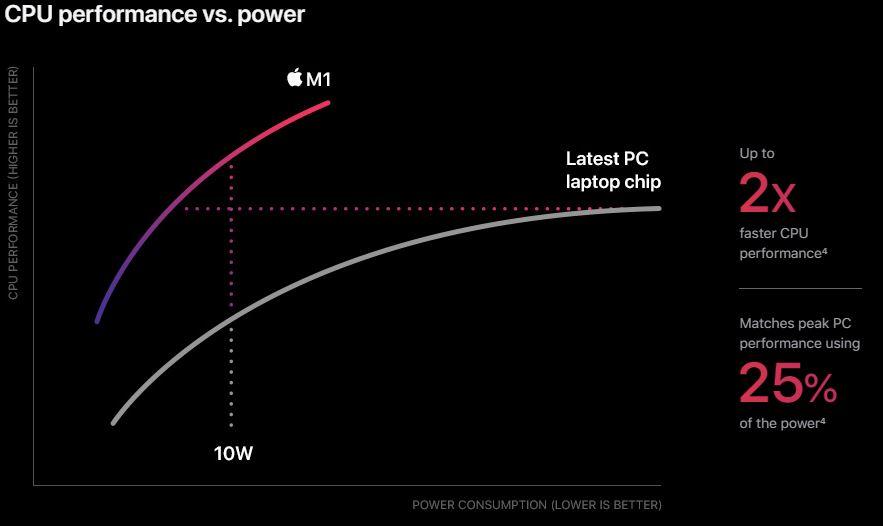 تراشه M1 - عملکرد پردازنده 2 برابر سریعتر