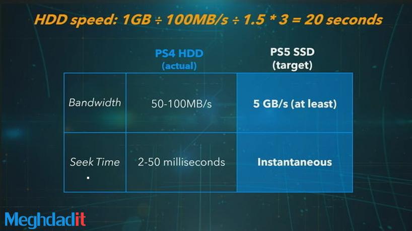 مقایسه PS5 و PS4